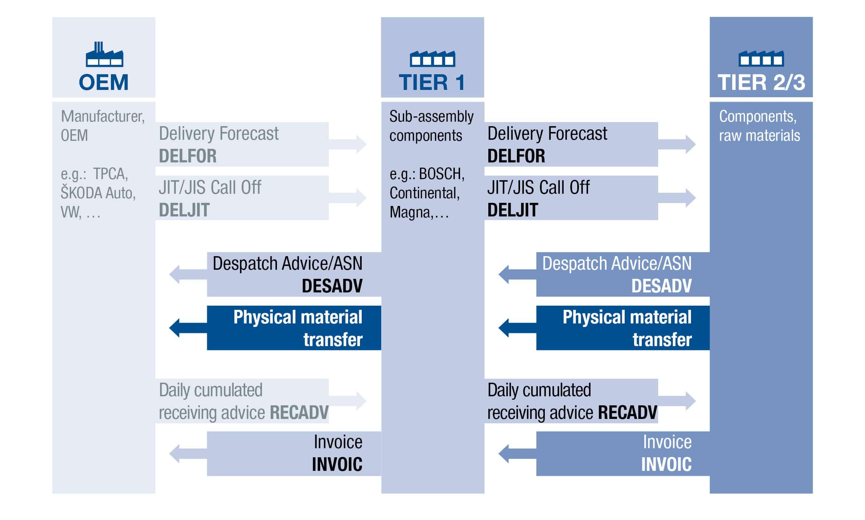 Automotive Supply Chain Processes EN
